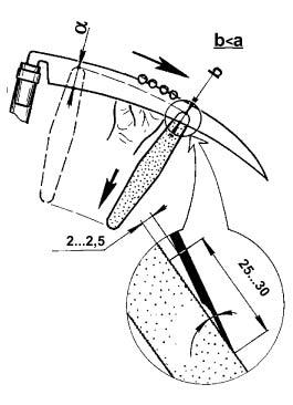 Устройство и выбор косы - 2 - FloraPrice Ru