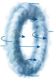 Кольцо дыма это простейший вихрь