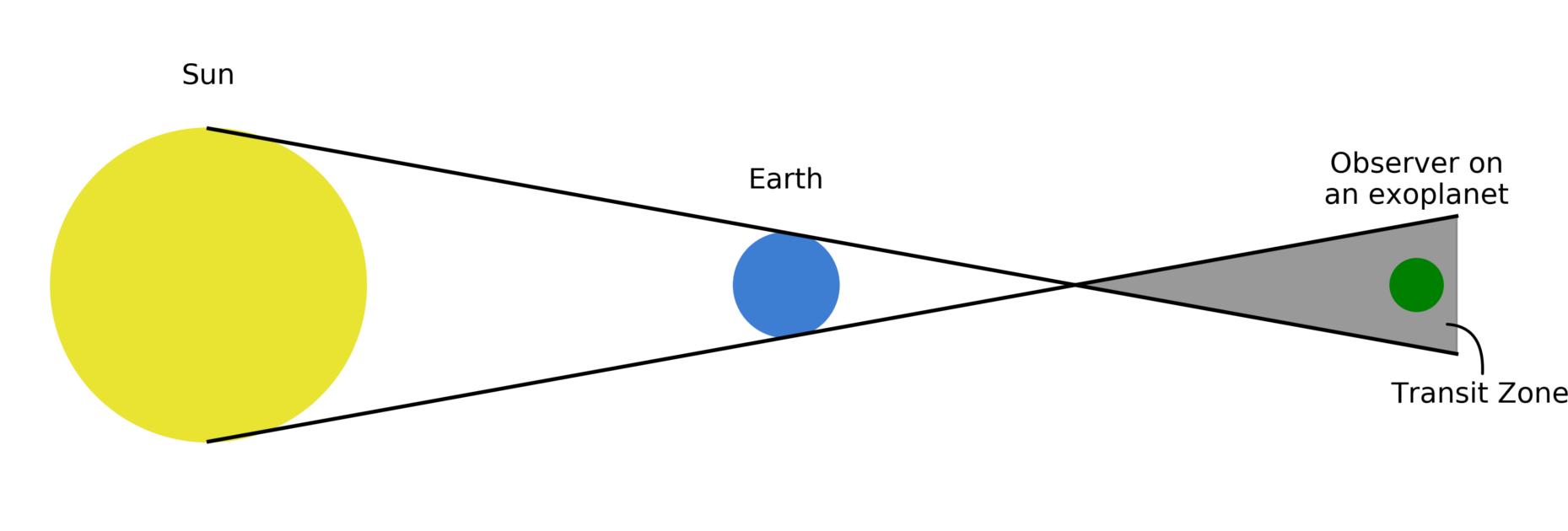 Транзитная зона Земли в диаметре составляет около половины градуса, а центр ее лежит на плоскости эклиптики (плоскости вращения Земли вокруг Солнца). Наблюдатель на зелёной экзопланете находится в транзитной зоне Земли. (Фото: R. Wells)