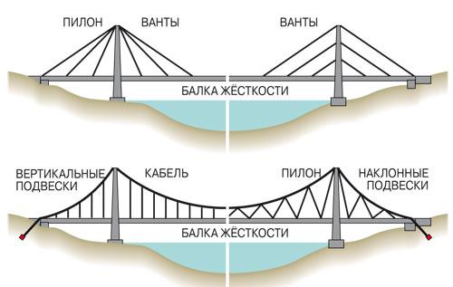 (внизу) мосты имеют по две