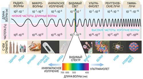 почему свет это электромагнитное излучение