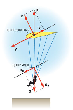 center of pressure Knowing the center of pressure of each surface we can compute the center of pressure for the kite as the area-weighted average of all the surfaces for the winged box kite shown on the figure, we know the location, d , of the center of pressure and the area, a , of the wings, w , and the upper u and lower l surfaces.