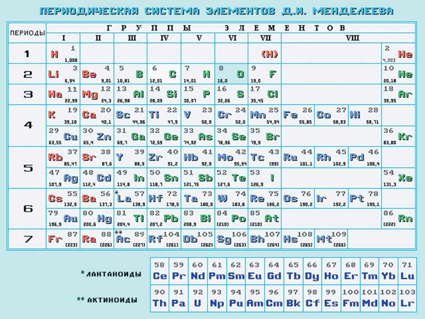 Свою схему периодической таблицы final portable rus pc версияпериодическая...