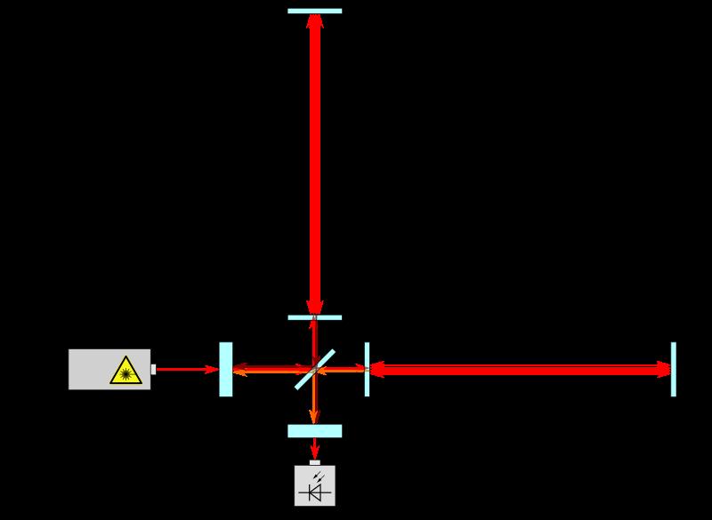 Схема интерферометра Майкельсона.