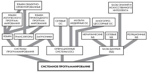 «Дерево» компьютерных специальностей.