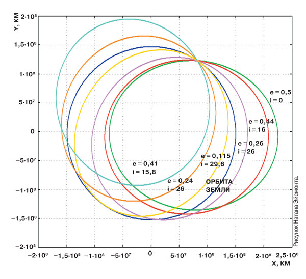 Эксцентриситет астероиды астероиды падения земля
