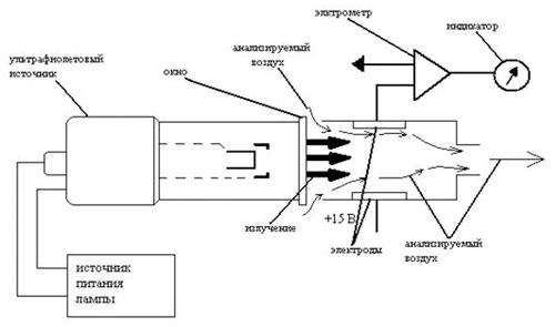 Схема фотоионизационного