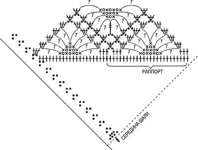 Схема 2. Расположение узора '