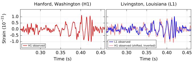 Сигналы, полученные каждой из обсерваторий 14 сентября 2015 года, и их наложение.