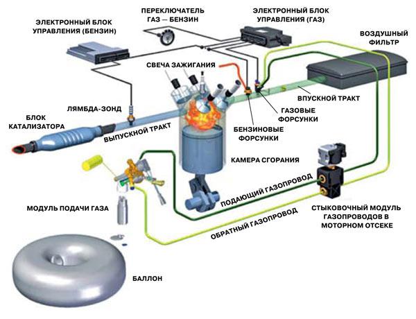Схема работы оборудования для