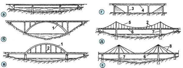 Основные конструкции мостов: а
