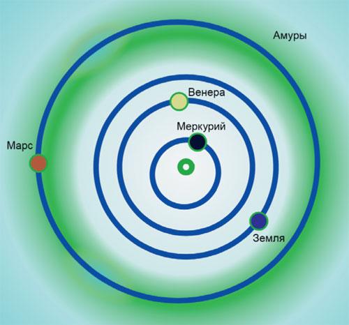 Астероиды атоны сустанон в аптеке г москва