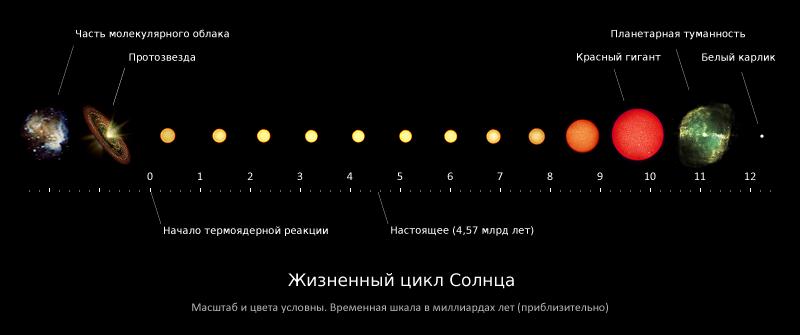 Нестандартная эволюция звезд