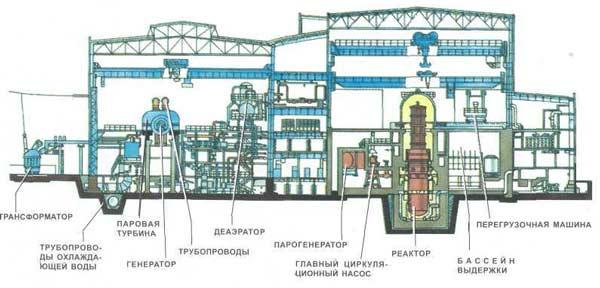 Расположение агрегатов АЭС в