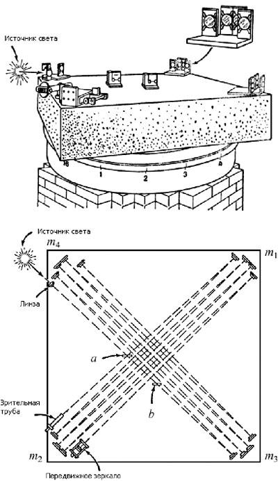 Интерферометр Майкельсона, сконструированный с целью обнаружить движение Земли относительно неподвижного эфира.