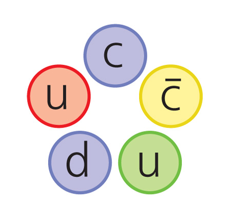 Возможный состав пентакварка. Буквами обозначены кварки чертой сверху помечен антикварк