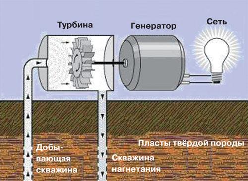 Геотермальный пар, поступающий