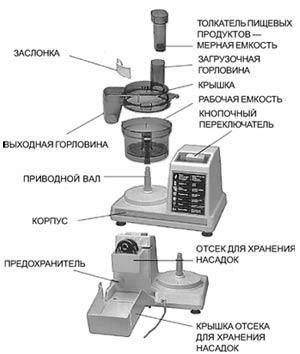 Комбайн Энергия Инструкция