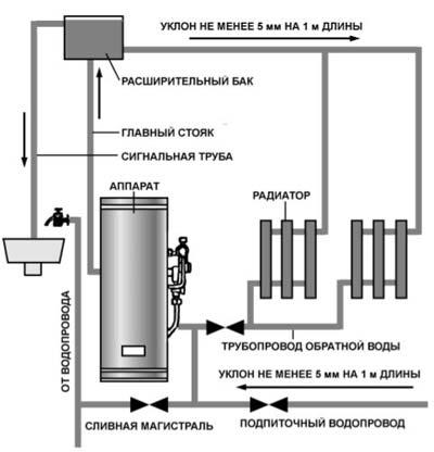 Отопительная система с естественной циркуляцией теплоносителя.