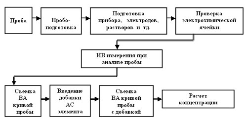 Схема 1. Общая схема анализа