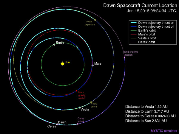 Схема перелета КА «Dawn» к