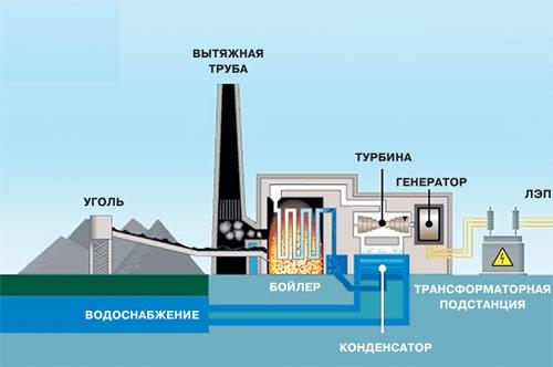 Принципиальная схема работы тепловой электростанции.