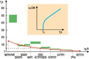 Рис. 2. Зависимость температуры протопланетного диска Т,К от расстояния от Солнца R.
