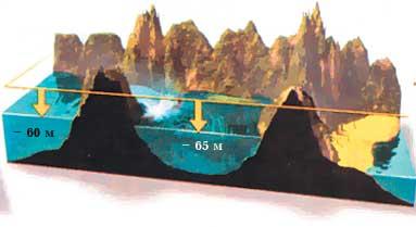 Черноморский потоп выровнял уровень воды в Черном и Средиземном морях, образовал проливы Босфор и Дарнеллы, привел к поднятию гор и опусканию некоторых областей на дно моря