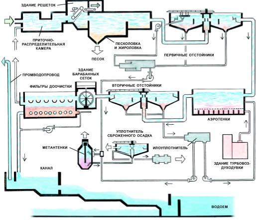 Схема очистки воды на станции