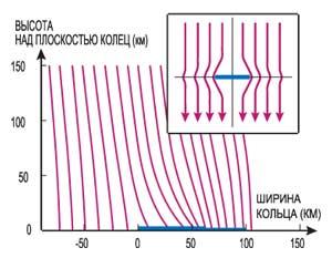 Рис. 3. Строение магнитного поля вблизи кольца F. Вещество кольца локализовано в границах от 0 до 60 км. Магнитное поле в этих пределах искажено. Точно так же ведут себя магнитные силовые линии сверхпроводящего диска (на вставке).