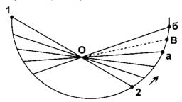 Рис. 3. Если расстояние между стежками получилось слишком большим, разбейте отрезок а-б пополам и проложите стежок от точки В к точке пересечения О.