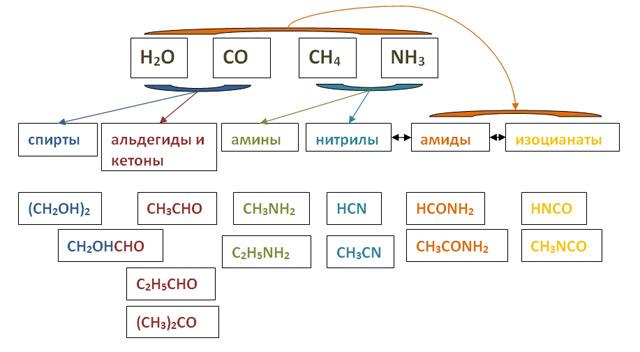Возможные схемы образования органических соединений, обнаруженных на комете Чурюмова-Герасименко с помощью хроматомасс-спектрометра COSAC. (по материалам Science)