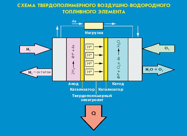 Схема воздушно-кислородного