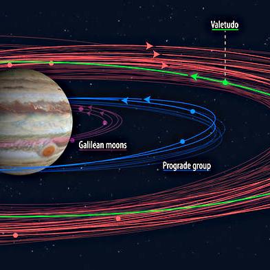 Новые луны Юпитера