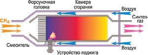 Как получить метанол из газа