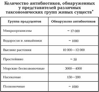 Таблица 1. *Таблицы составлены по данным профессора Яноша Берди (Венгрия), создателя базы данных по антибиотикам и другим биологически активным веществам.