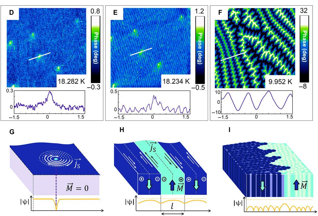 Картинки по запросу магнитное поле сверхпроводник