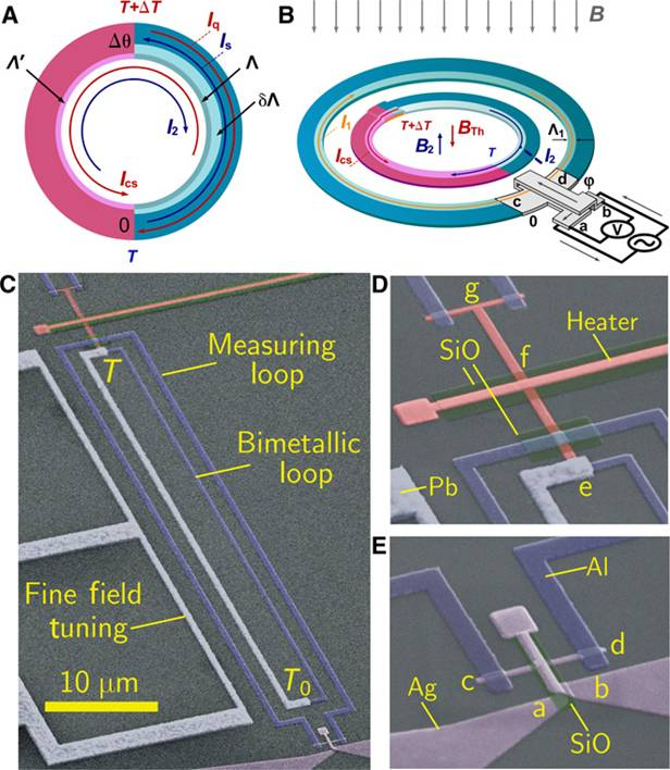 (А) биметаллическая сверхпроводящая петля, (В) Добавлена петля для измерения магнитного поля. (С, D, E) Искусственно окрашенные фотографии установки, сделанные с помощью сканирующего электронного микроскопа.