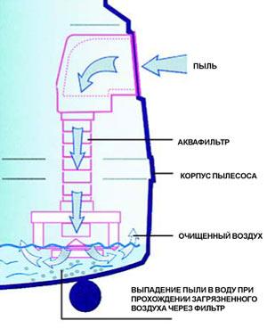 Пылесос с водяным фильтром своими руками