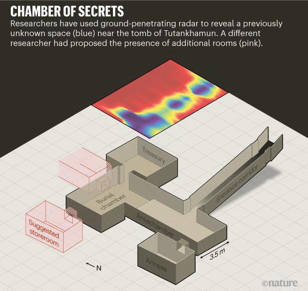Георадар «нашёл» «коридор» за гробницей Тутанхамона