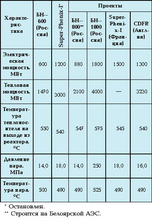 Принципиальная схема реактора на быстрых нейтронах БН-350.