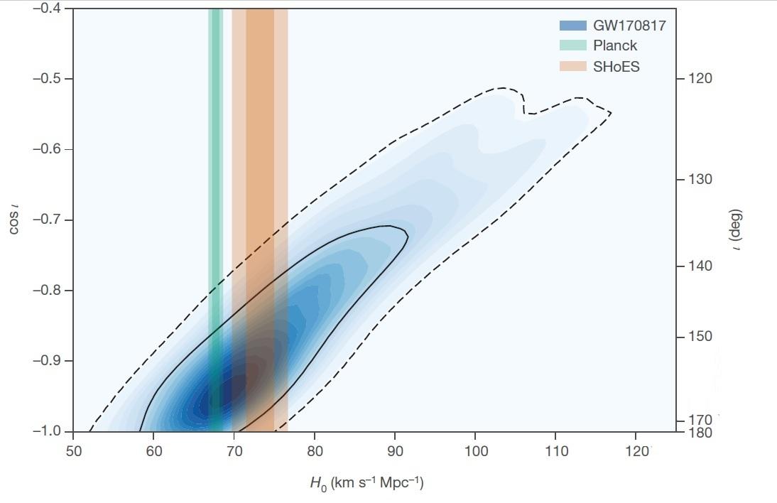 """Синим цветом показаны результаты измерений постоянной Хаббла на основе гравитационных волн, зеленым - по данным спутника """"Планк"""", бежевым - данные проекта SHoES (телескоп Хаббл)."""