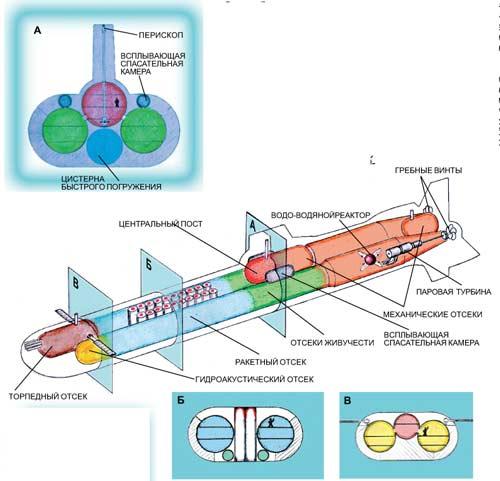 Подводный ледокол стратегического