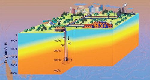 Схема работы петротермальной