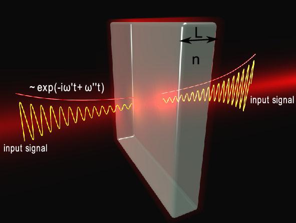 Схематическое изображение виртуального поглощения. Плоская прозрачная диэлектрическая пластина освещена с обеих сторон волнами с увеличивающейся амплитудой.