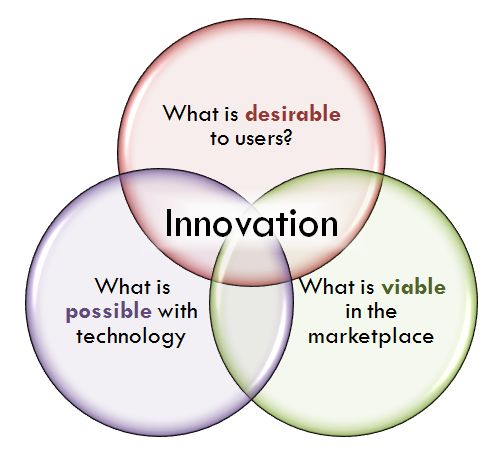 new product development innovation design stony