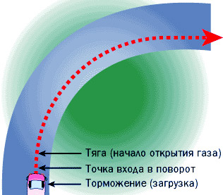 Схема входа в поворот