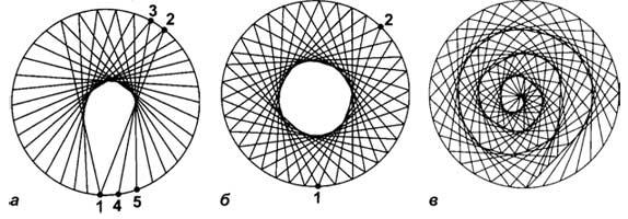 Рис. 7. Варианты заполнения окружности. Прокладывая стежки так, как показано на рис. 7, а, б, вы получите фигуры в виде кольца. Чем меньшим выбран размер хорды, тем больше центральное отверстие. На рис. 7, в - фигура в виде спирали.