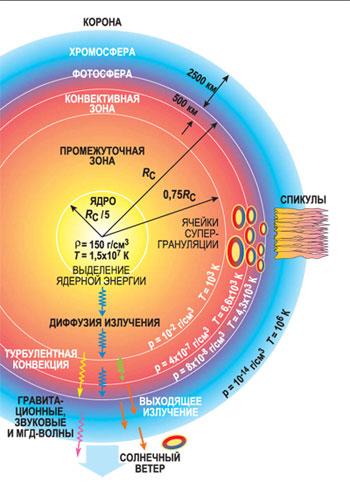 Строение Солнца согласно Стандартной модели.