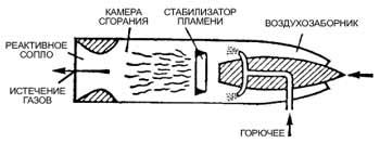 Прямоточные реактивные двигатели своими руками